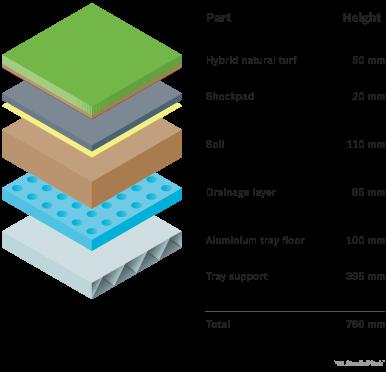 StadiaPitch module soil profile